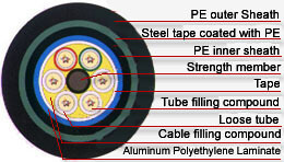 gyta53 fiber optic cable