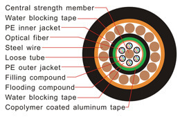 gyta33 fiber optic cable